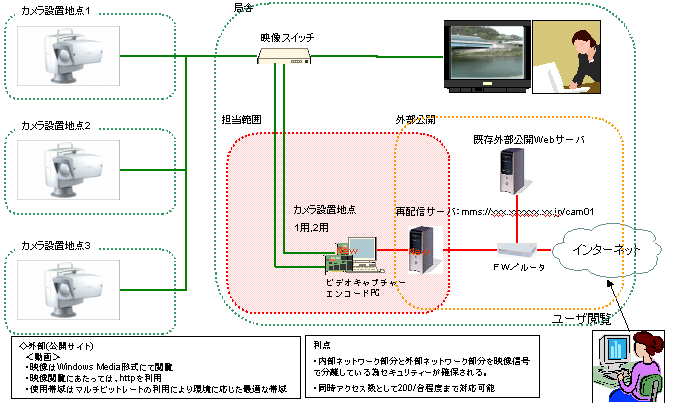 CCTV映像をWindowsMediaEncorderでWindows media 形式に変換し、Windows Media Serverで配信するフロー